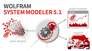 Unleash Your Models with SystemModeler 5.1